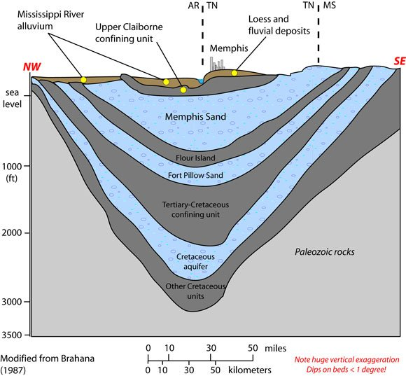 MississippiEmbayment_full-cross-section.jpg